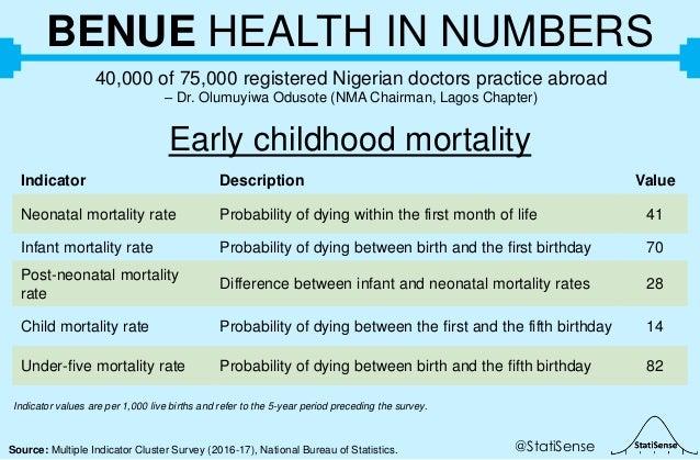 @StatiSenseSource: Multiple Indicator Cluster Survey (2016-17), National Bureau of Statistics. BENUE HEALTH IN NUMBERS 40,...