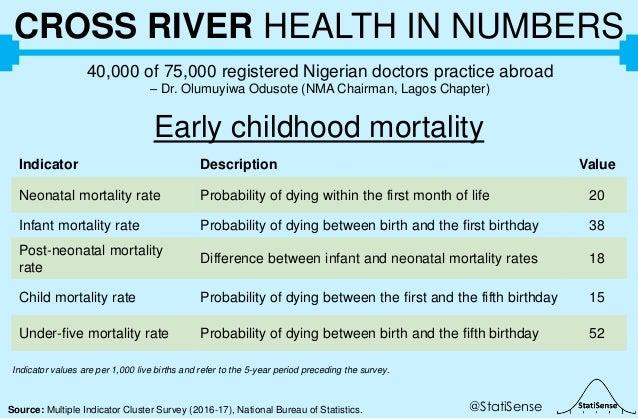 @StatiSenseSource: Multiple Indicator Cluster Survey (2016-17), National Bureau of Statistics. CROSS RIVER HEALTH IN NUMBE...