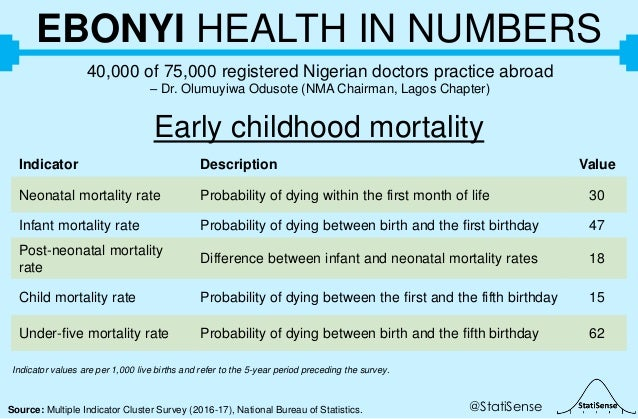 @StatiSenseSource: Multiple Indicator Cluster Survey (2016-17), National Bureau of Statistics. EBONYI HEALTH IN NUMBERS 40...