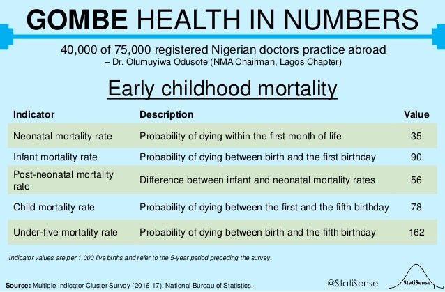 @StatiSenseSource: Multiple Indicator Cluster Survey (2016-17), National Bureau of Statistics. GOMBE HEALTH IN NUMBERS 40,...