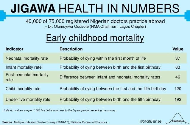 @StatiSenseSource: Multiple Indicator Cluster Survey (2016-17), National Bureau of Statistics. JIGAWA HEALTH IN NUMBERS 40...