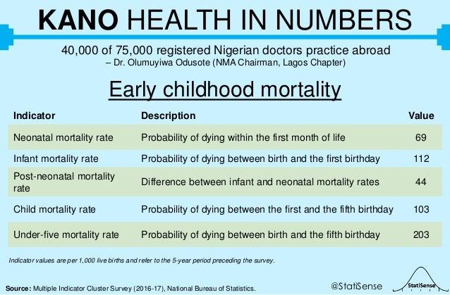 @StatiSenseSource: Multiple Indicator Cluster Survey (2016-17), National Bureau of Statistics. KANO HEALTH IN NUMBERS 40,0...