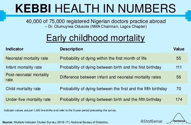@StatiSenseSource: Multiple Indicator Cluster Survey (2016-17), National Bureau of Statistics. KEBBI HEALTH IN NUMBERS 40,...