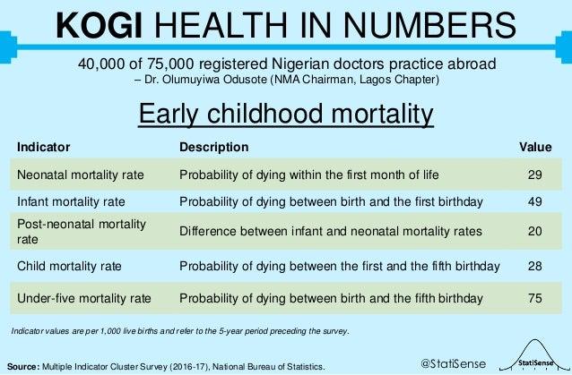 @StatiSenseSource: Multiple Indicator Cluster Survey (2016-17), National Bureau of Statistics. KOGI HEALTH IN NUMBERS 40,0...