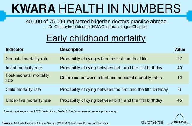 @StatiSenseSource: Multiple Indicator Cluster Survey (2016-17), National Bureau of Statistics. KWARA HEALTH IN NUMBERS 40,...