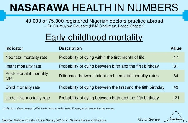 @StatiSenseSource: Multiple Indicator Cluster Survey (2016-17), National Bureau of Statistics. NASARAWA HEALTH IN NUMBERS ...