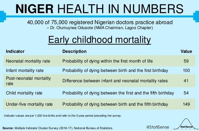 @StatiSenseSource: Multiple Indicator Cluster Survey (2016-17), National Bureau of Statistics. NIGER HEALTH IN NUMBERS 40,...