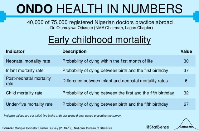 @StatiSenseSource: Multiple Indicator Cluster Survey (2016-17), National Bureau of Statistics. ONDO HEALTH IN NUMBERS 40,0...