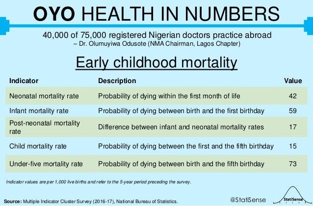 @StatiSenseSource: Multiple Indicator Cluster Survey (2016-17), National Bureau of Statistics. OYO HEALTH IN NUMBERS 40,00...