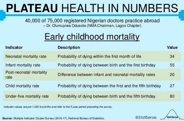 @StatiSenseSource: Multiple Indicator Cluster Survey (2016-17), National Bureau of Statistics. PLATEAU HEALTH IN NUMBERS 4...