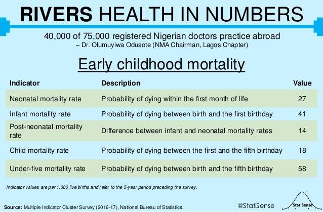 @StatiSenseSource: Multiple Indicator Cluster Survey (2016-17), National Bureau of Statistics. RIVERS HEALTH IN NUMBERS 40...