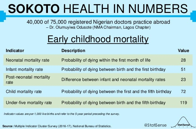 @StatiSenseSource: Multiple Indicator Cluster Survey (2016-17), National Bureau of Statistics. SOKOTO HEALTH IN NUMBERS 40...