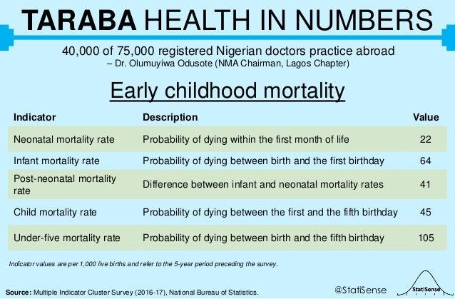 @StatiSenseSource: Multiple Indicator Cluster Survey (2016-17), National Bureau of Statistics. TARABA HEALTH IN NUMBERS 40...