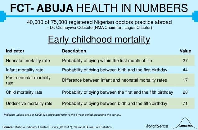 @StatiSenseSource: Multiple Indicator Cluster Survey (2016-17), National Bureau of Statistics. FCT- ABUJA HEALTH IN NUMBER...