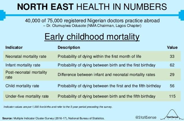 @StatiSenseSource: Multiple Indicator Cluster Survey (2016-17), National Bureau of Statistics. NORTH EAST HEALTH IN NUMBER...