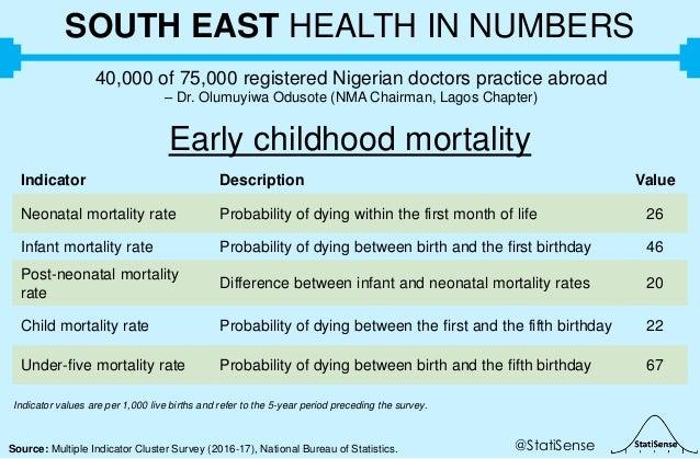 @StatiSenseSource: Multiple Indicator Cluster Survey (2016-17), National Bureau of Statistics. SOUTH EAST HEALTH IN NUMBER...