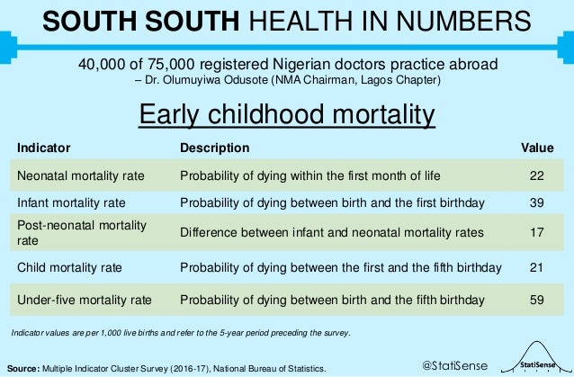 @StatiSenseSource: Multiple Indicator Cluster Survey (2016-17), National Bureau of Statistics. SOUTH SOUTH HEALTH IN NUMBE...