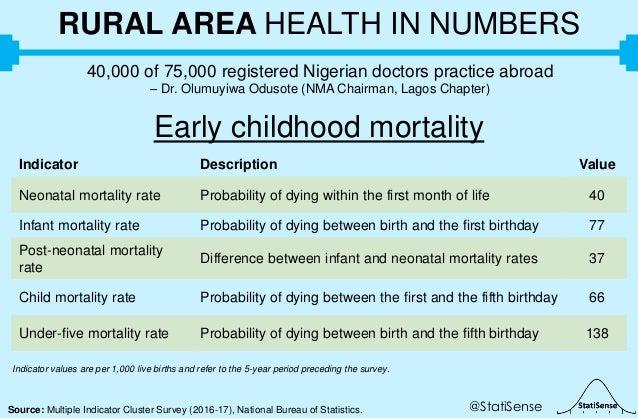 Source: Multiple Indicator Cluster Survey (2016-17), National Bureau of Statistics. RURAL AREA HEALTH IN NUMBERS 40,000 of...