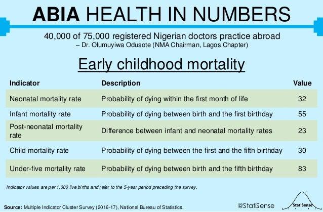 @StatiSenseSource: Multiple Indicator Cluster Survey (2016-17), National Bureau of Statistics. ABIA HEALTH IN NUMBERS 40,0...