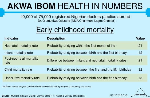 @StatiSenseSource: Multiple Indicator Cluster Survey (2016-17), National Bureau of Statistics. AKWA IBOM HEALTH IN NUMBERS...