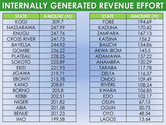 what is revenue allocation formula