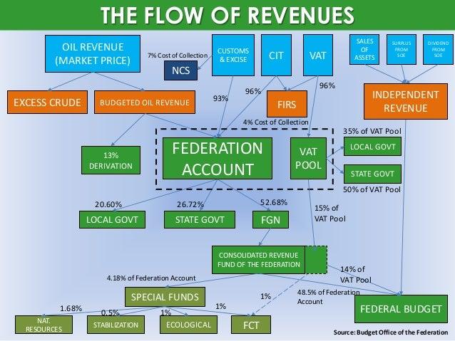 revenue allocation formula in nigeria The revenue mobilization allocation and fiscal commission has  new revenue allocation formula currently  mobilization allocation and fiscal.