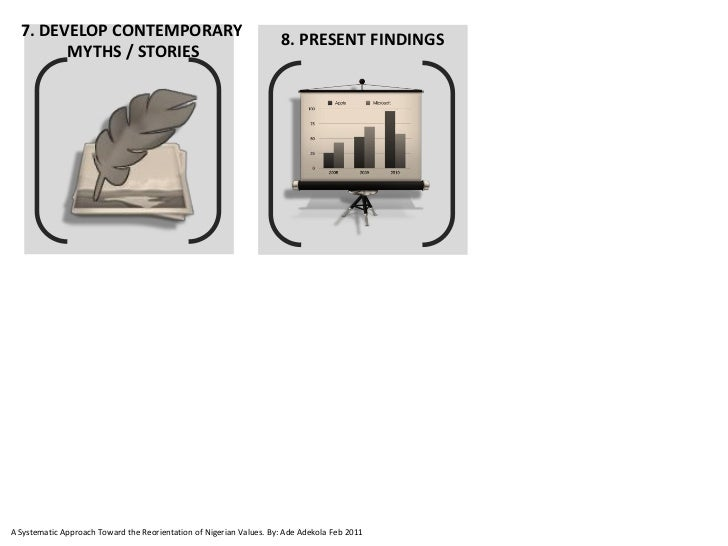7. DEVELOP CONTEMPORARY                                                                     8. PRESENT FINDINGS        MYT...