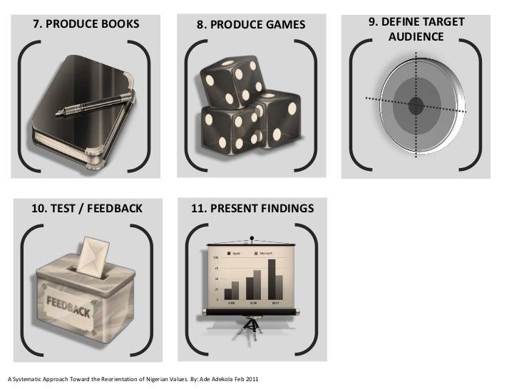 7. PRODUCE BOOKS                                           8. PRODUCE GAMES          9. DEFINE TARGET                     ...