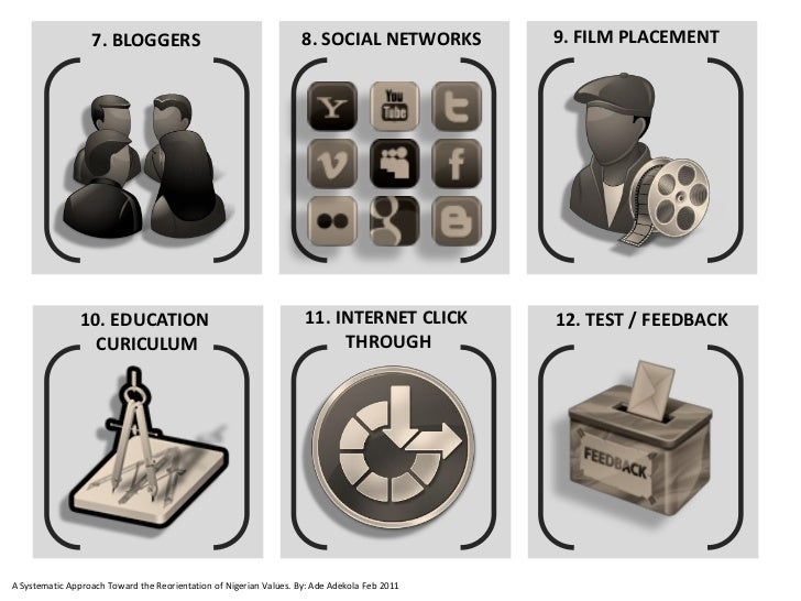 7. BLOGGERS                                       8. SOCIAL NETWORKS        9. FILM PLACEMENT                10. EDUCATION...