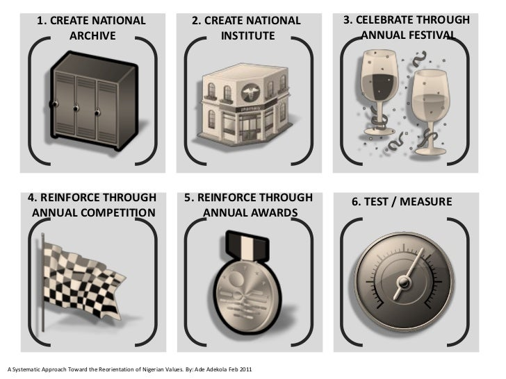 1. CREATE NATIONAL                                       2. CREATE NATIONAL        3. CELEBRATE THROUGH                 AR...