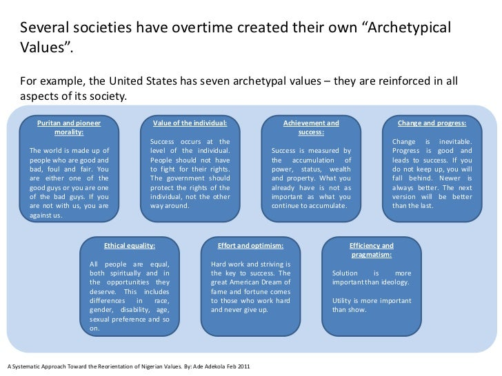 """Several societies have overtime created their own """"Archetypical    Values"""".    For example, the United States has seven ar..."""
