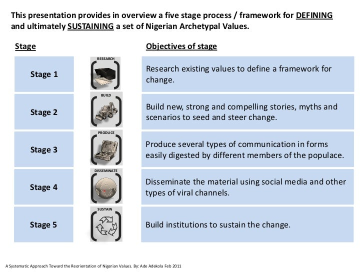This presentation provides in overview a five stage process / framework for DEFINING  and ultimately SUSTAINING a set of N...