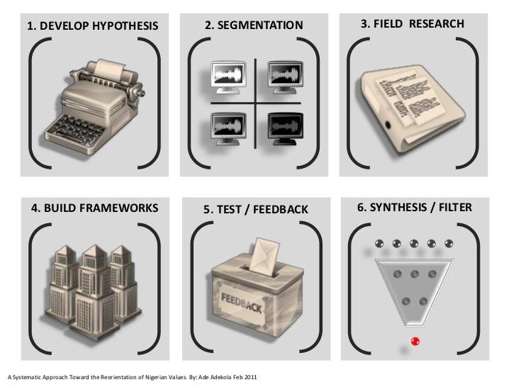 1. DEVELOP HYPOTHESIS                                           2. SEGMENTATION        3. FIELD RESEARCH        4. BUILD F...