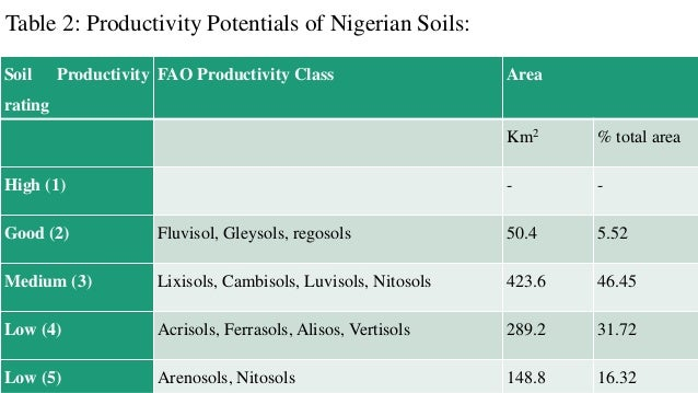 Threats to Soil Quality • The various threats to soil quality and ecosystem services in Nigeria include : (1) Erosion (by ...