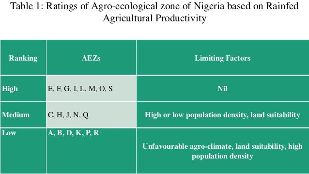 Table 1: Ratings of Agro-ecological zone of Nigeria based on Rainfed Agricultural Productivity Ranking AEZs Limiting Facto...