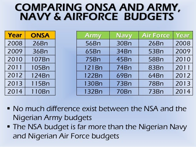 Nigeria security challenge, is it financial