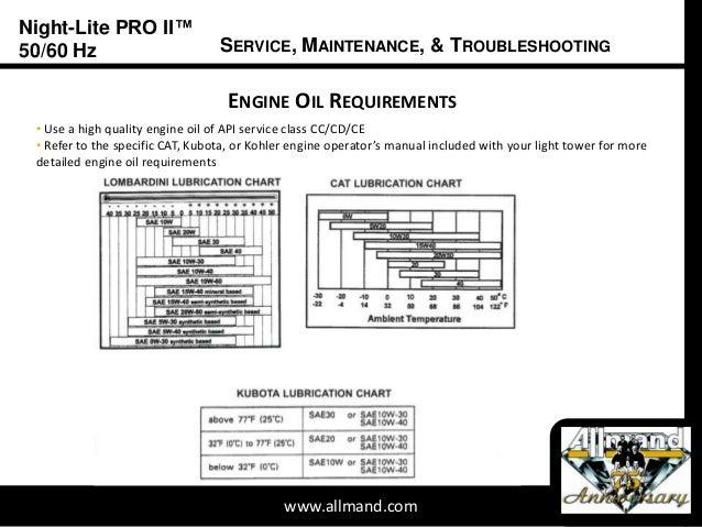 Service Maintenance Troubleshooting