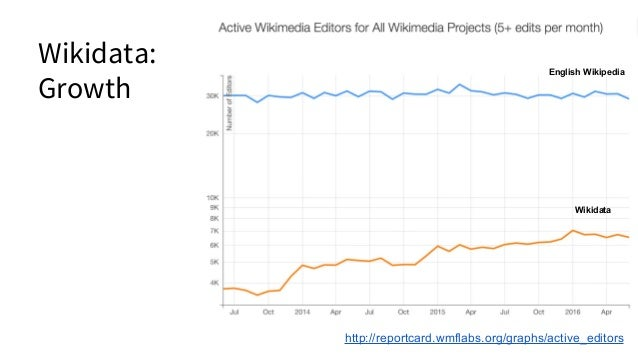 Wikidata: Growth http://reportcard.wmflabs.org/graphs/very_active_editors English Wikipedia Wikidata