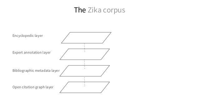 The Zika corpus Open citation graph layer Bibliographic metadata layer Expert annotation layer Encyclopedic layer