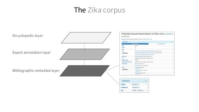 Most cited authors in the Zika research corpus (+ filtering by journal, OA status, type of statement) SPARQL: http://tinyu...
