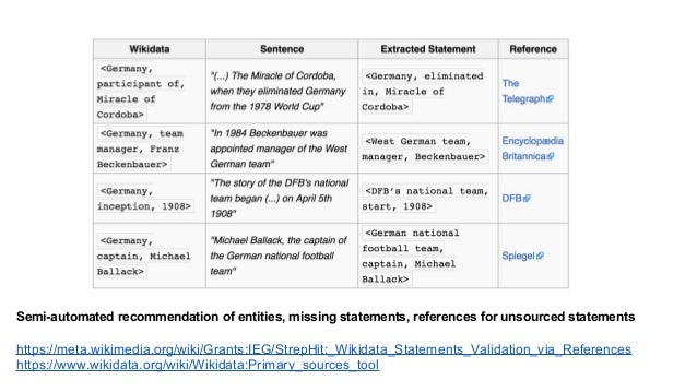 all statements citing a New York Times article the most popular scholarly journals used as citations for statements in any...