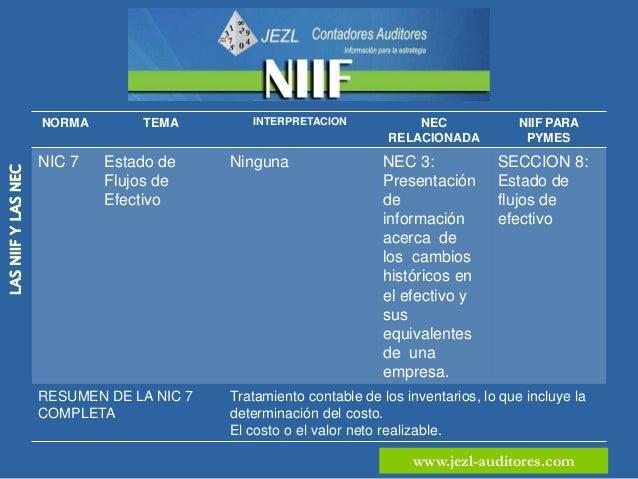 NORMA        TEMA         INTERPRETACION      NEC RELACIONADA        NIIF PARA PYMES                     NIC 8   Políticas...