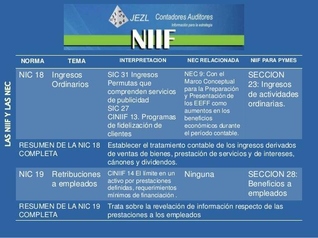 NORMA         TEMA          INTERPRETACION        NEC RELACIONADA           NIIF PARA PYMES                     NIC 20   C...