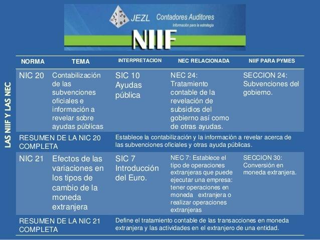 NORMA         TEMA       INTERPRETACION        NEC RELACIONADA             NIIF PARA PYMES                     NIC 23   Co...