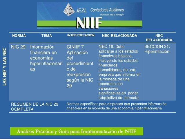 NORMA         TEMA         INTERPRETACION        NEC RELACIONADA            NIIF PARA PYMES                     NIC 31   P...
