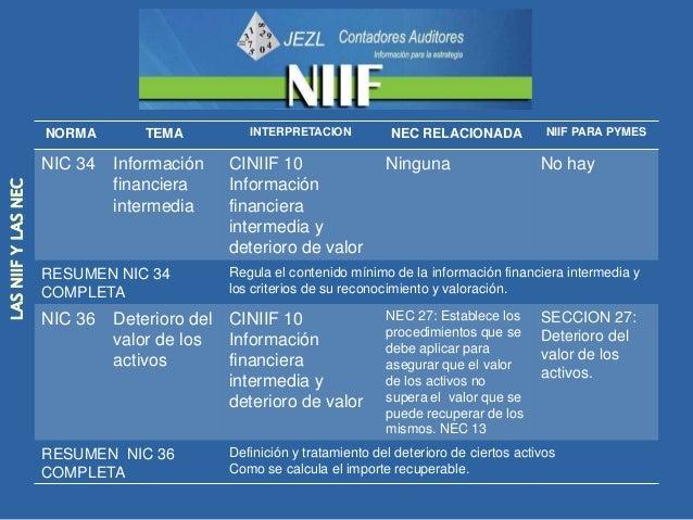 NORMA         TEMA          INTERPRETACION      NEC RELACIONADA           NIIF PARA PYMES                     NIC 37   Pro...