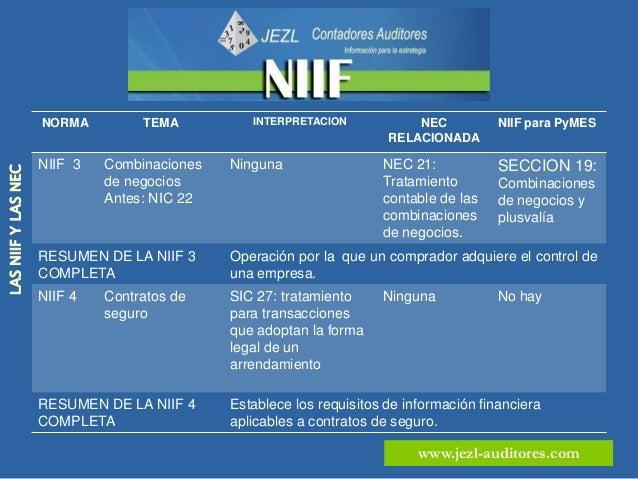 NORMA         TEMA            INTERPRETACION           NEC               NIIF par PyMES                                   ...