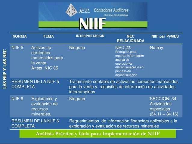 NORMA         TEMA            INTERPRETACION            NEC          NIIF para PyMES                                      ...