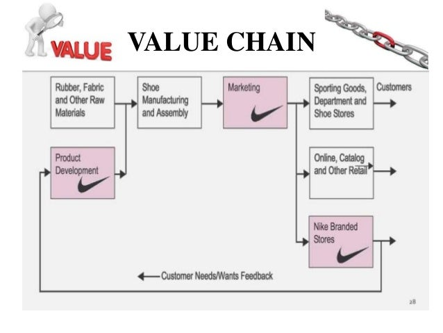 nikes value chain Nike why is nike an interesting organization nike has taken another step in the control of its entire value chain by entering the retailing business.