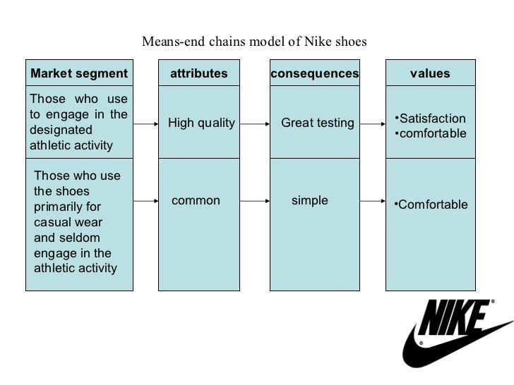 nike brand attributes Free essay: brand analysis assignment nike 1 what is the positioning strategy of the brand ¡v that is, how is it different from other brands in the market.